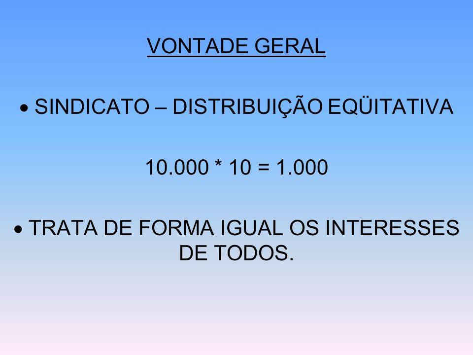  SINDICATO – DISTRIBUIÇÃO EQÜITATIVA 10.000 * 10 = 1.000
