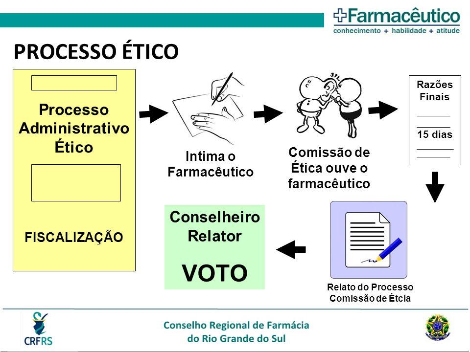 PROCESSO ÉTICO VOTO Processo Administrativo Ético Conselheiro Relator
