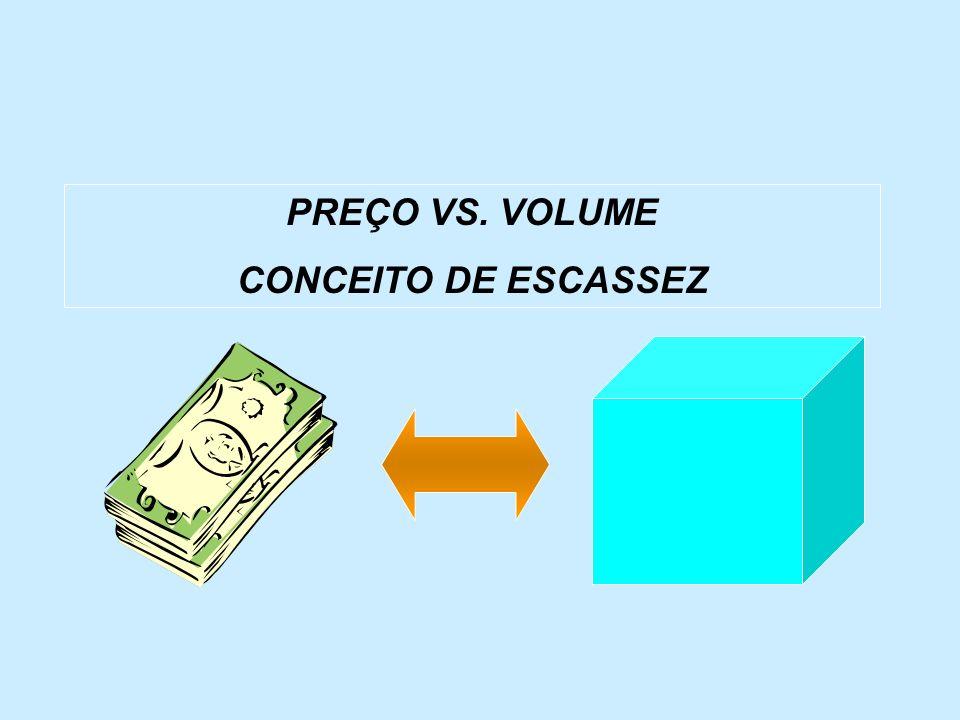 PREÇO VS. VOLUME CONCEITO DE ESCASSEZ