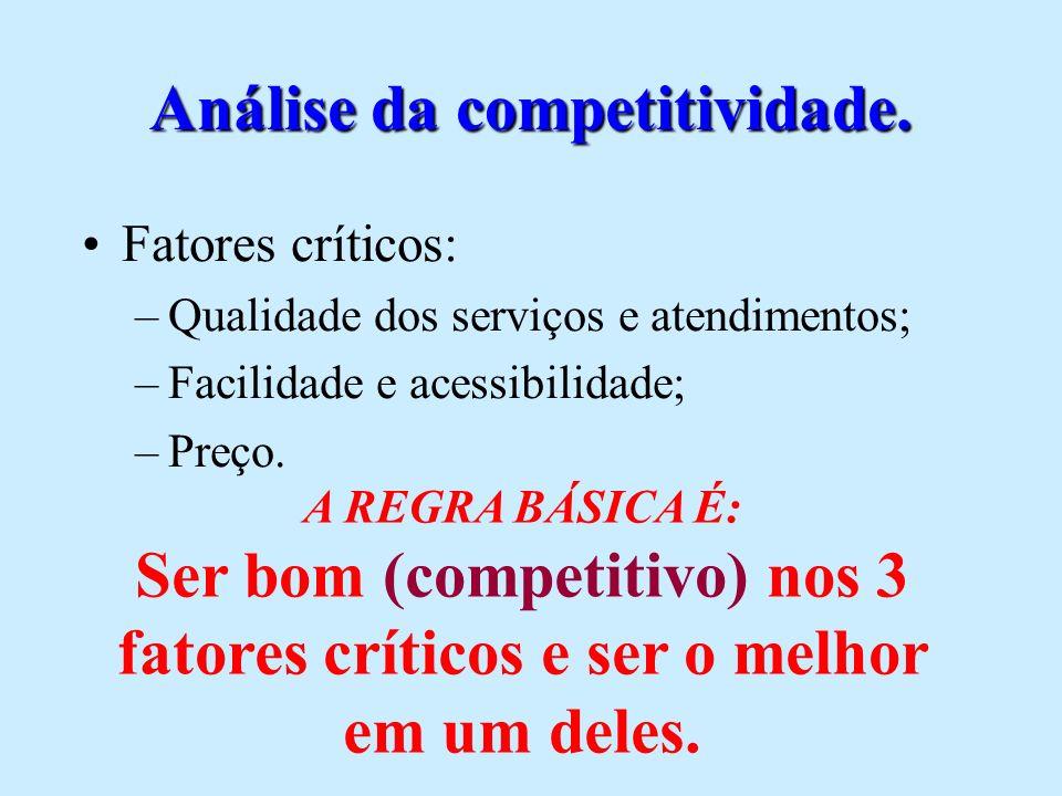 Análise da competitividade.