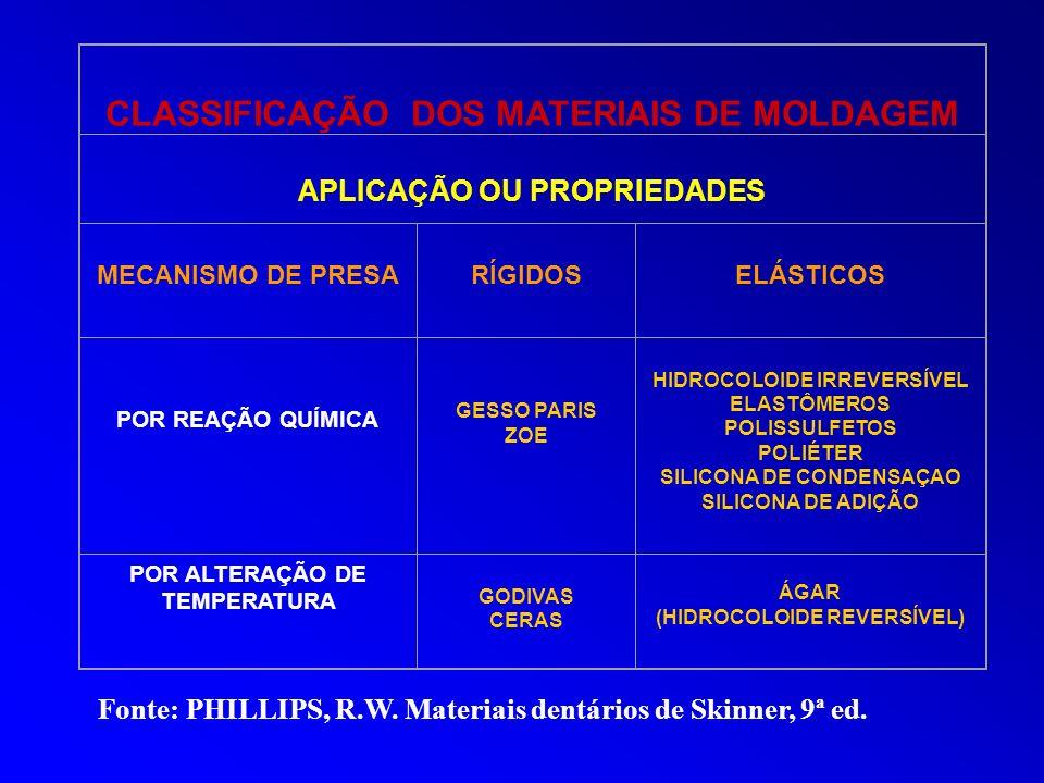 CLASSIFICAÇÃO DOS MATERIAIS DE MOLDAGEM