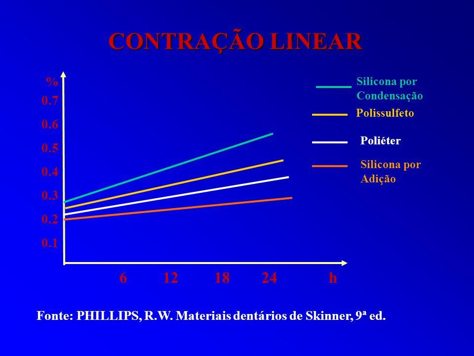 CONTRAÇÃO LINEARSilicona por Condensação. % 0.7. 0.6. 0.5. 0.4. 0.3. 0.2. 0.1. Polissulfeto. Poliéter.
