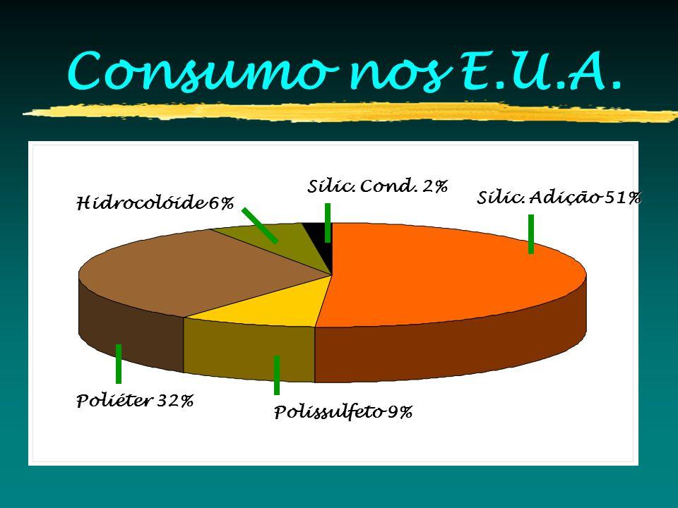 Consumo nos E.U.A. Silic. Cond. 2% Silic. Adição 51% Hidrocolóide 6%