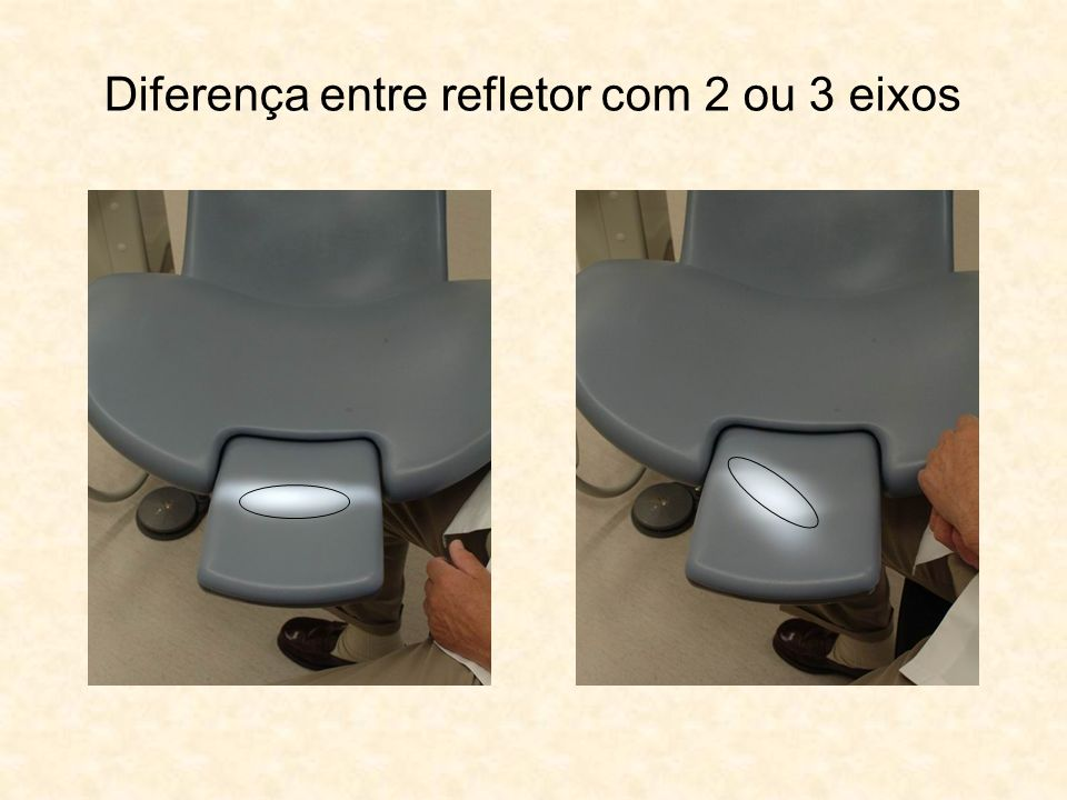 Diferença entre refletor com 2 ou 3 eixos