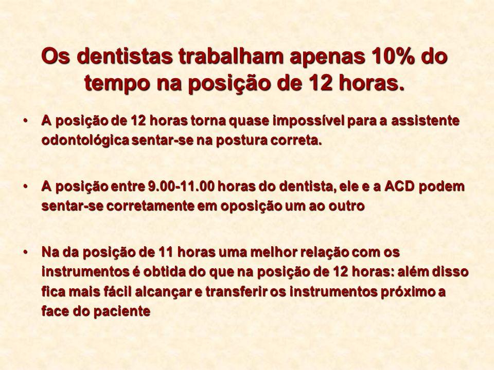 Os dentistas trabalham apenas 10% do tempo na posição de 12 horas.