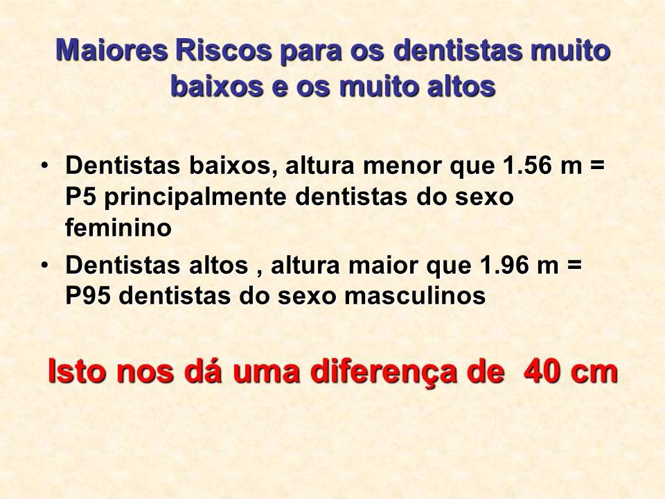 Maiores Riscos para os dentistas muito baixos e os muito altos
