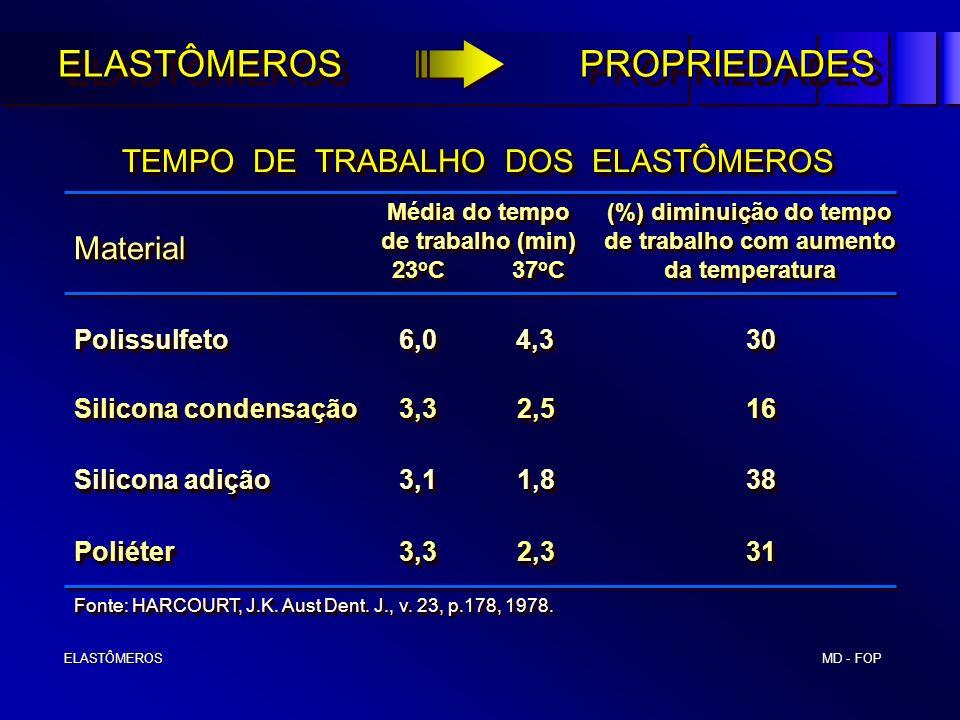(%) diminuição do tempo de trabalho com aumento da temperatura