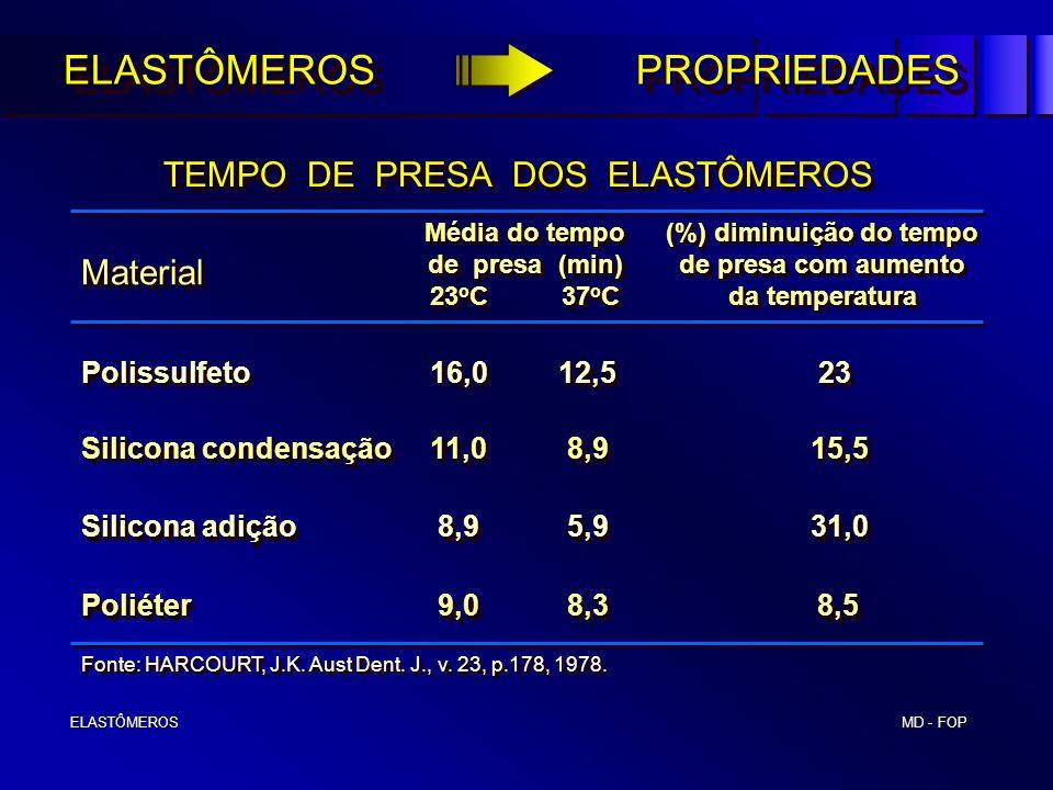 (%) diminuição do tempo de presa com aumento da temperatura
