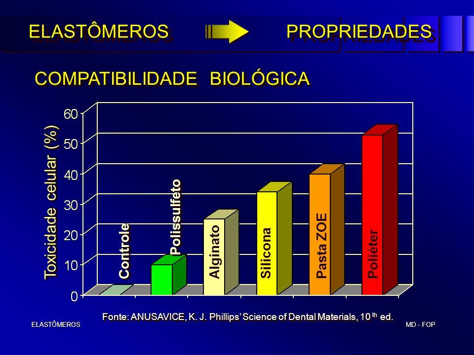 Toxicidade celular (%)