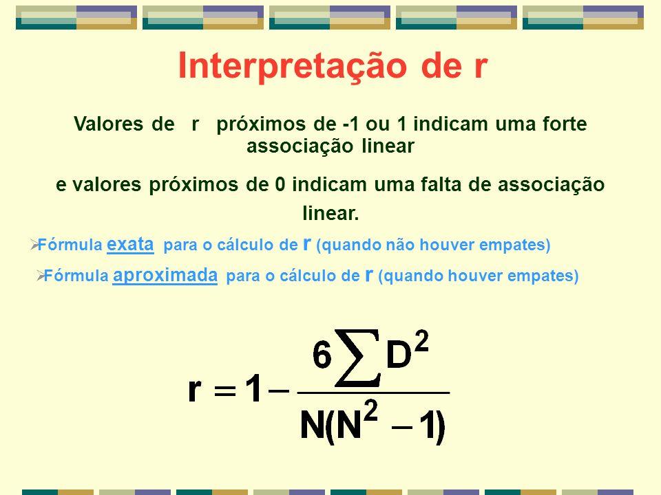 Interpretação de r Valores de r próximos de -1 ou 1 indicam uma forte associação linear.