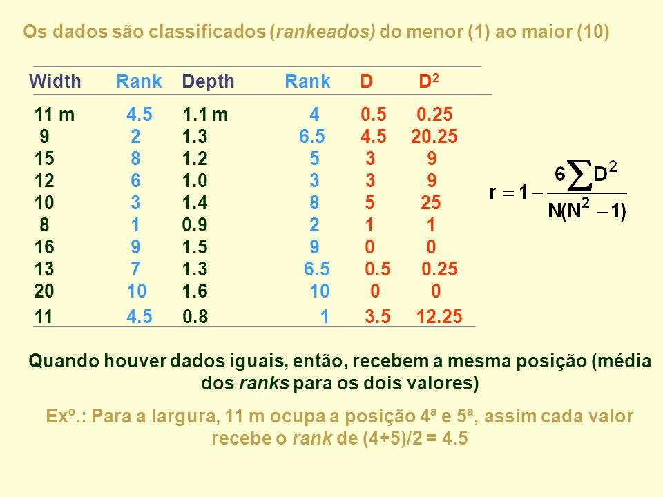 Os dados são classificados (rankeados) do menor (1) ao maior (10)