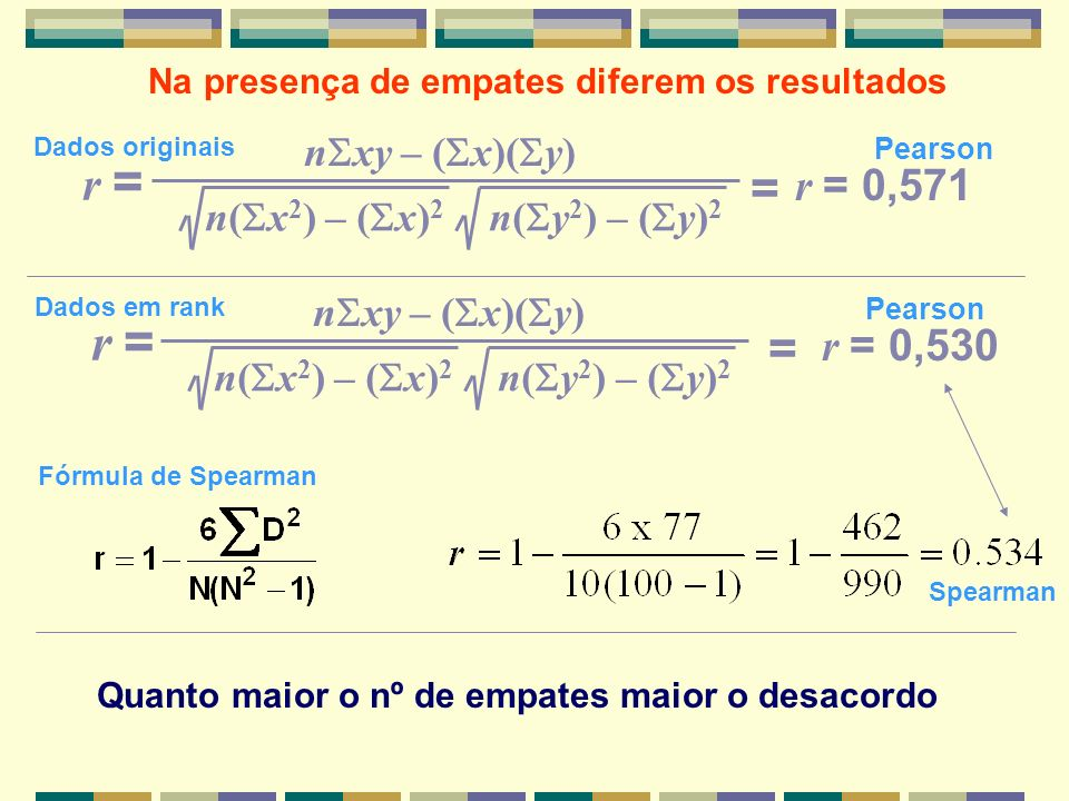 r = = = r = r = 0,571 r = 0,530 nSxy – (Sx)(Sy)