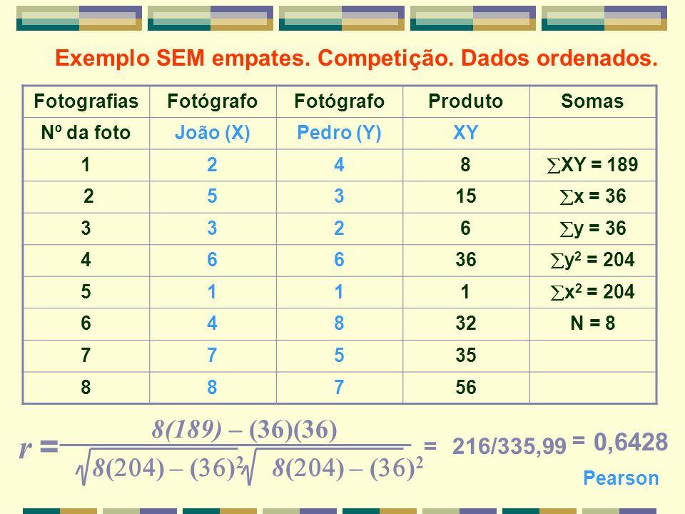 Exemplo SEM empates. Competição. Dados ordenados.