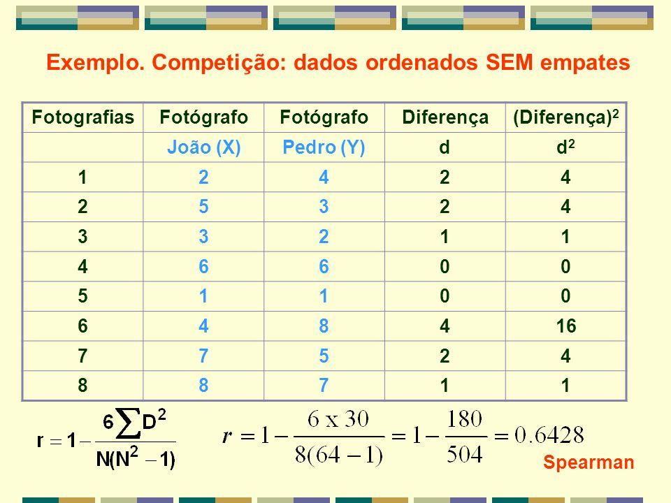Exemplo. Competição: dados ordenados SEM empates