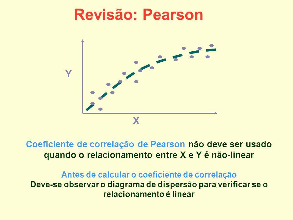 Antes de calcular o coeficiente de correlação