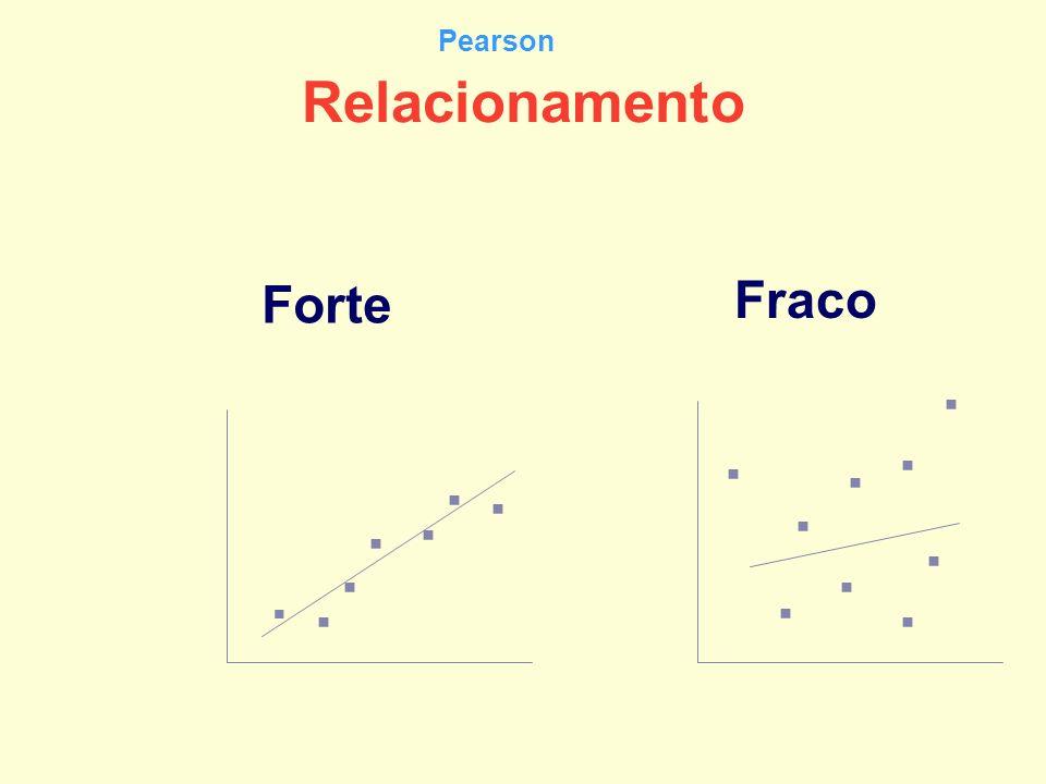 Pearson Relacionamento Forte Fraco . . . . . . . . . . . . . . . .