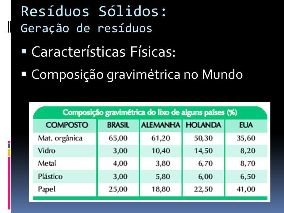 Resíduos Sólidos: Geração de resíduos