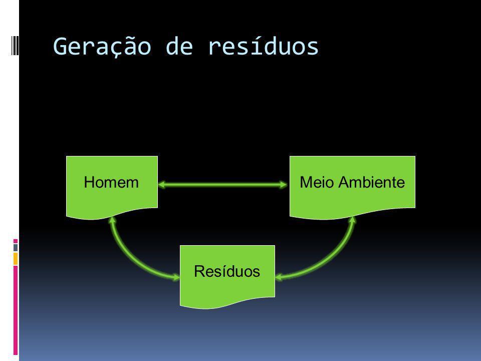 Geração de resíduos Homem Meio Ambiente Resíduos