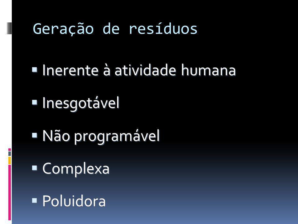 Geração de resíduos Inerente à atividade humana Inesgotável Não programável Complexa Poluidora