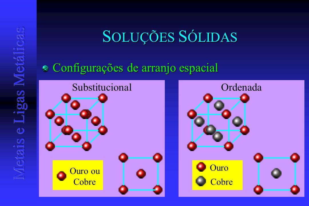 SOLUÇÕES SÓLIDAS Configurações de arranjo espacial Substitucional