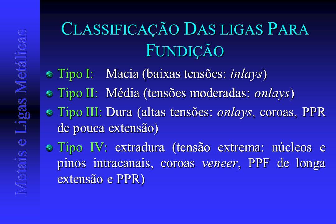 CLASSIFICAÇÃO DAS LIGAS PARA FUNDIÇÃO