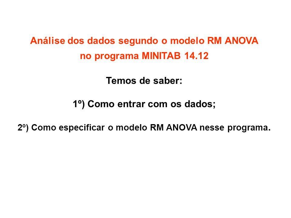 Análise dos dados segundo o modelo RM ANOVA no programa MINITAB 14.12