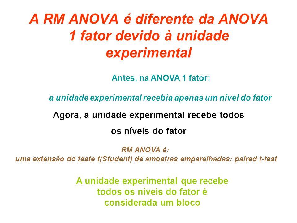 A RM ANOVA é diferente da ANOVA 1 fator devido à unidade experimental