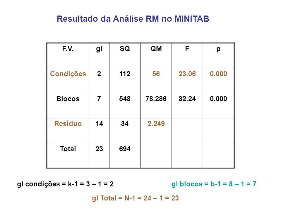 Resultado da Análise RM no MINITAB