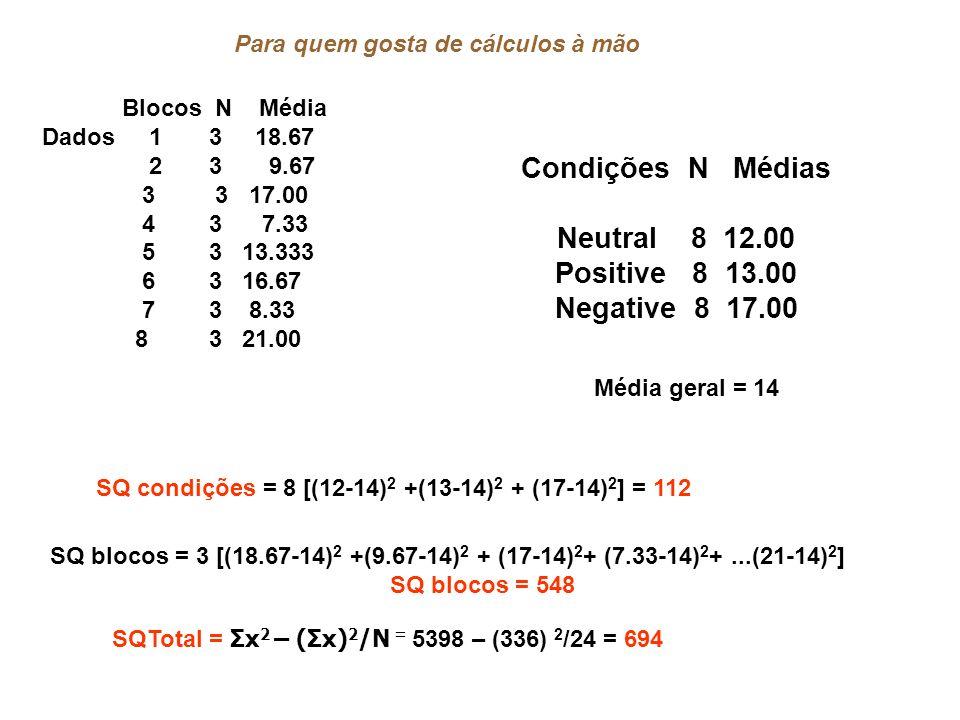 Condições N Médias Neutral 8 12.00 Positive 8 13.00 Negative 8 17.00