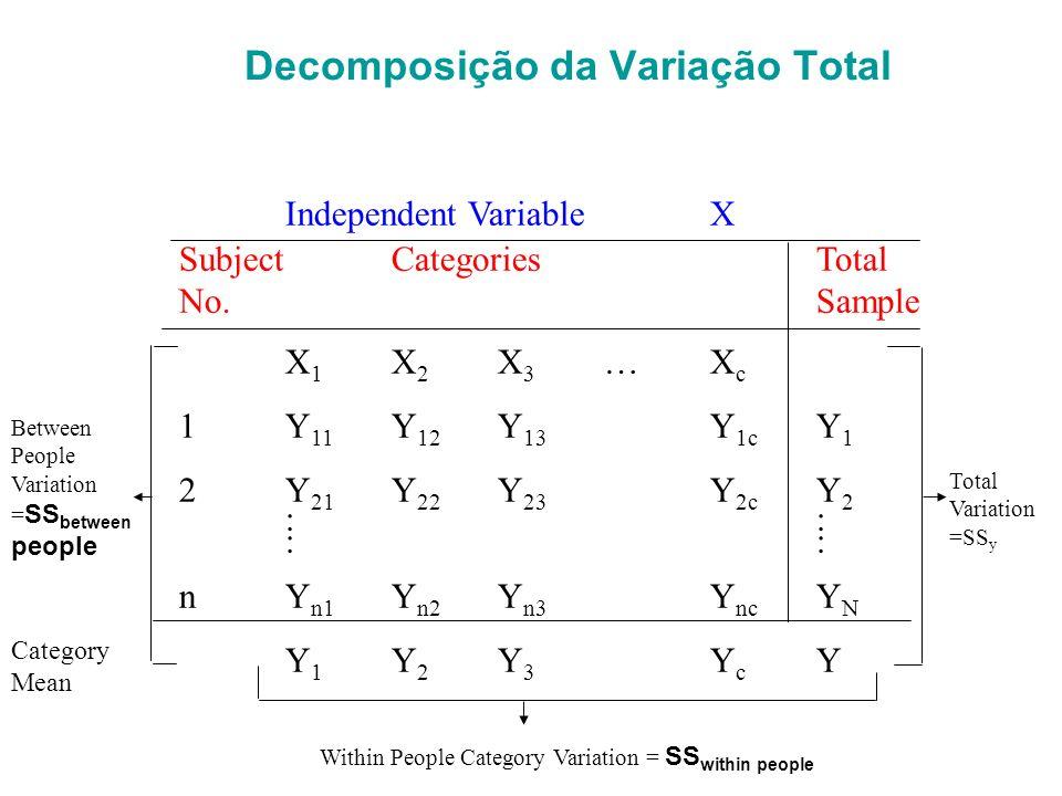 Decomposição da Variação Total