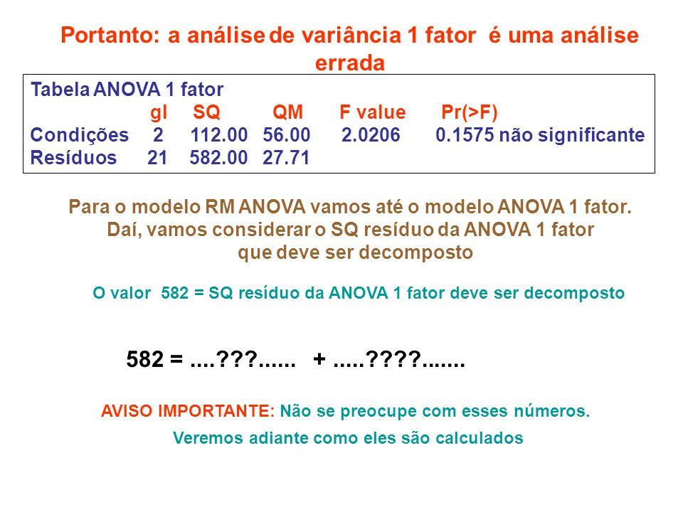 Portanto: a análise de variância 1 fator é uma análise errada