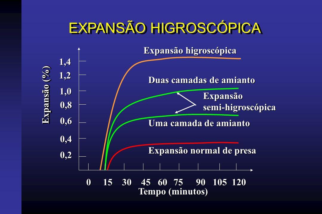 EXPANSÃO HIGROSCÓPICA
