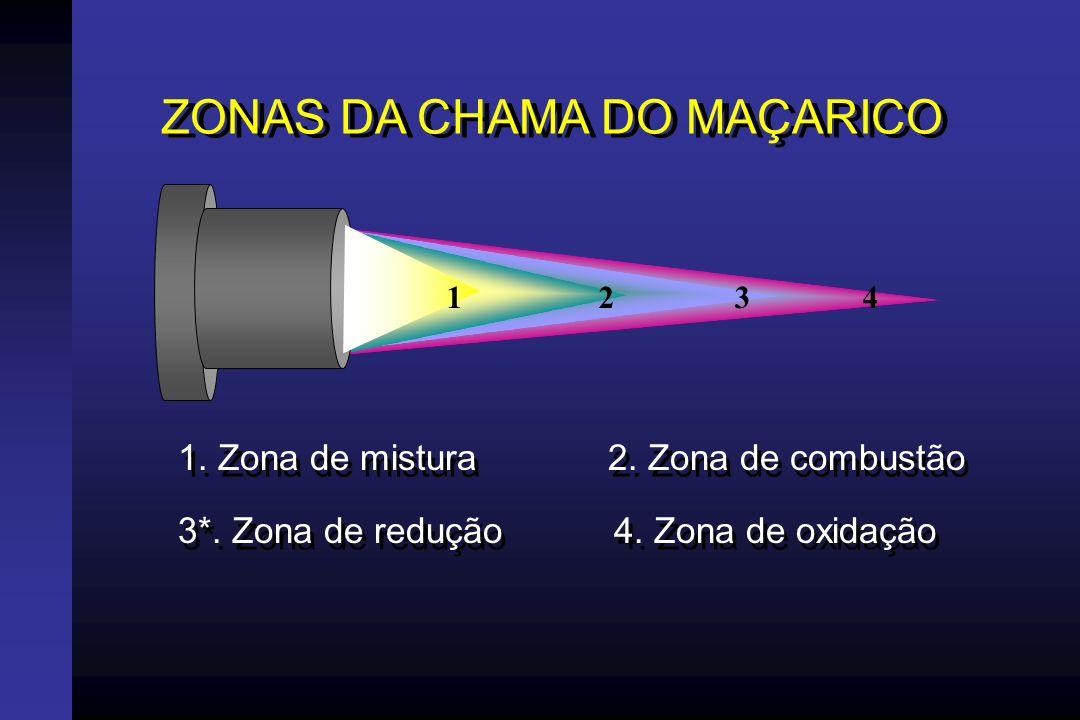 ZONAS DA CHAMA DO MAÇARICO