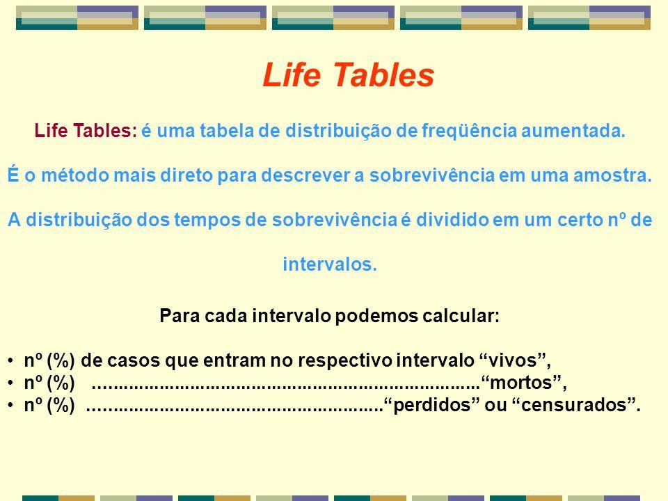 Life TablesLife Tables: é uma tabela de distribuição de freqüência aumentada.