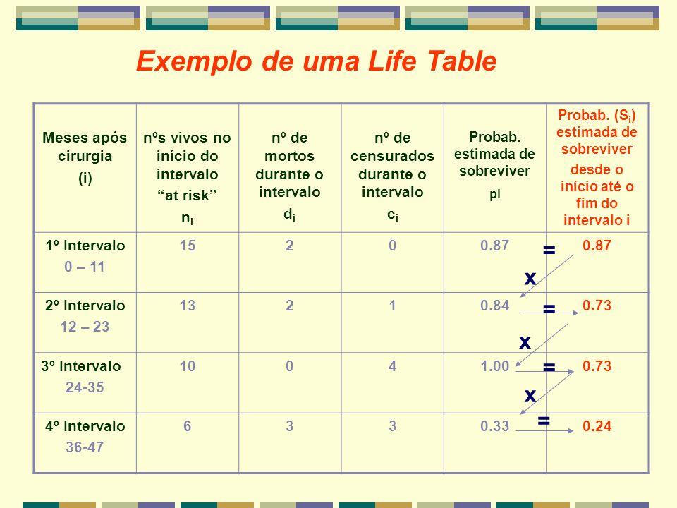 Exemplo de uma Life Table