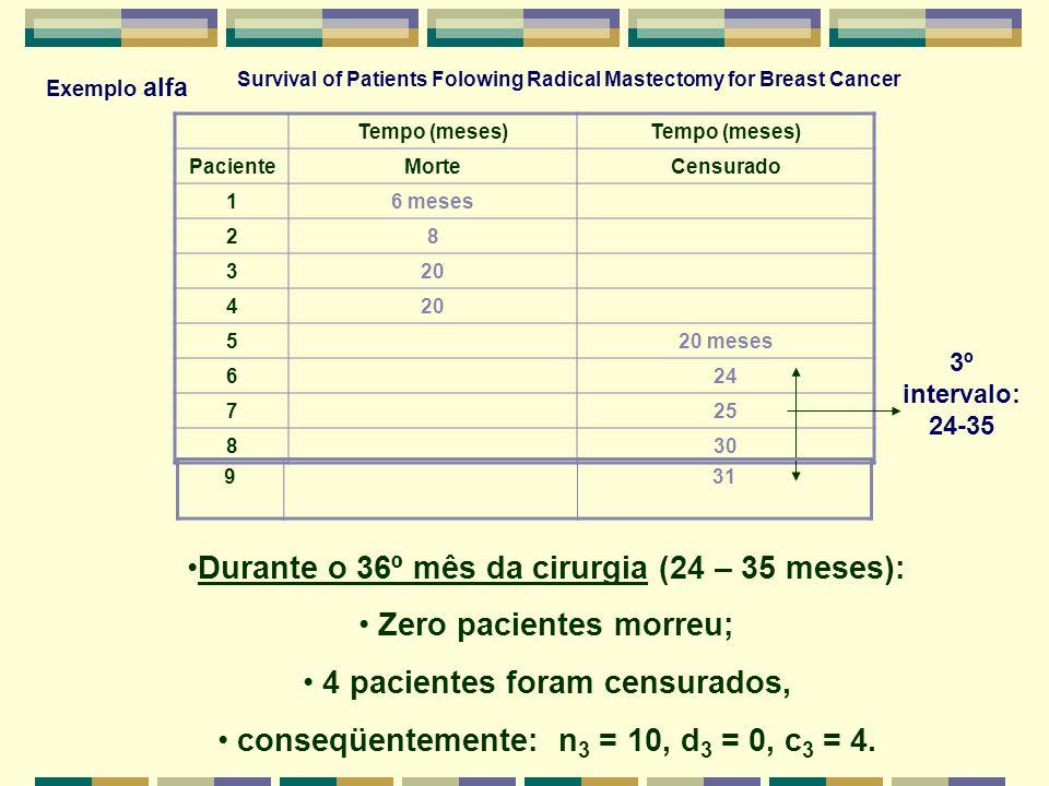 Durante o 36º mês da cirurgia (24 – 35 meses): Zero pacientes morreu;
