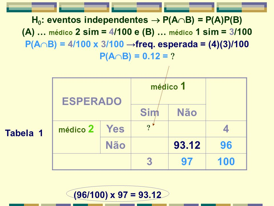 H0: eventos independentes  P(AB) = P(A)P(B)