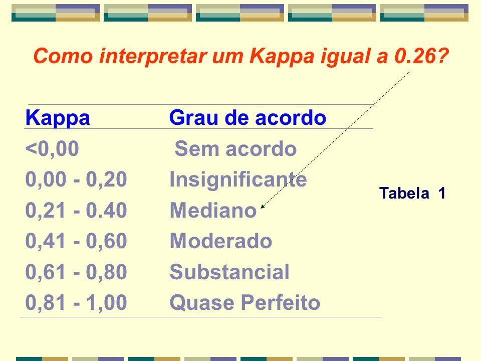 Como interpretar um Kappa igual a 0.26