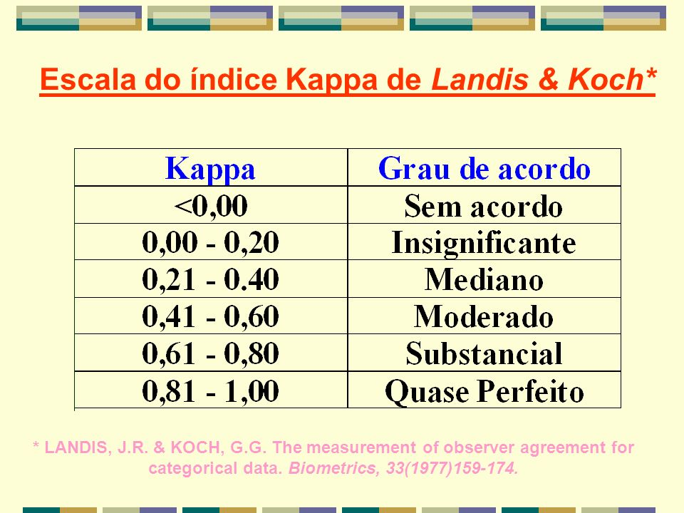 Escala do índice Kappa de Landis & Koch*