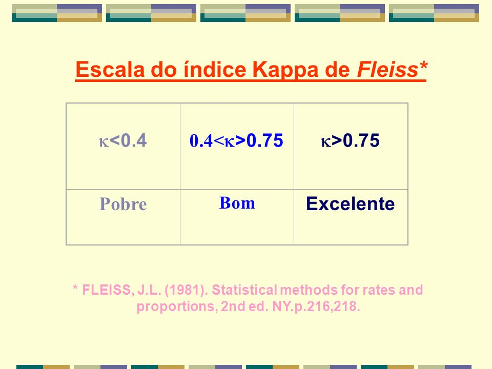 Escala do índice Kappa de Fleiss*