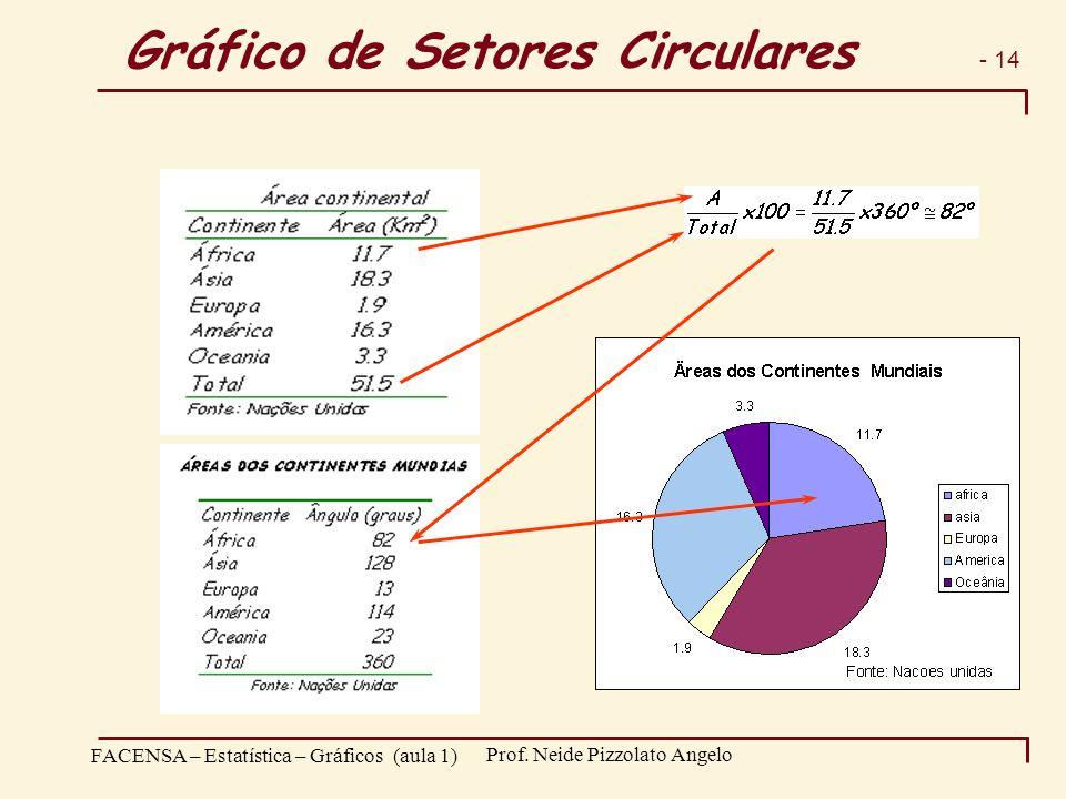 Gráfico de Setores Circulares