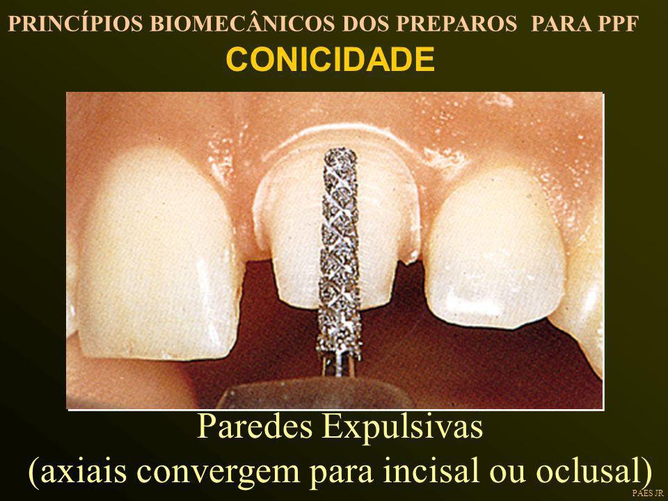 (axiais convergem para incisal ou oclusal)