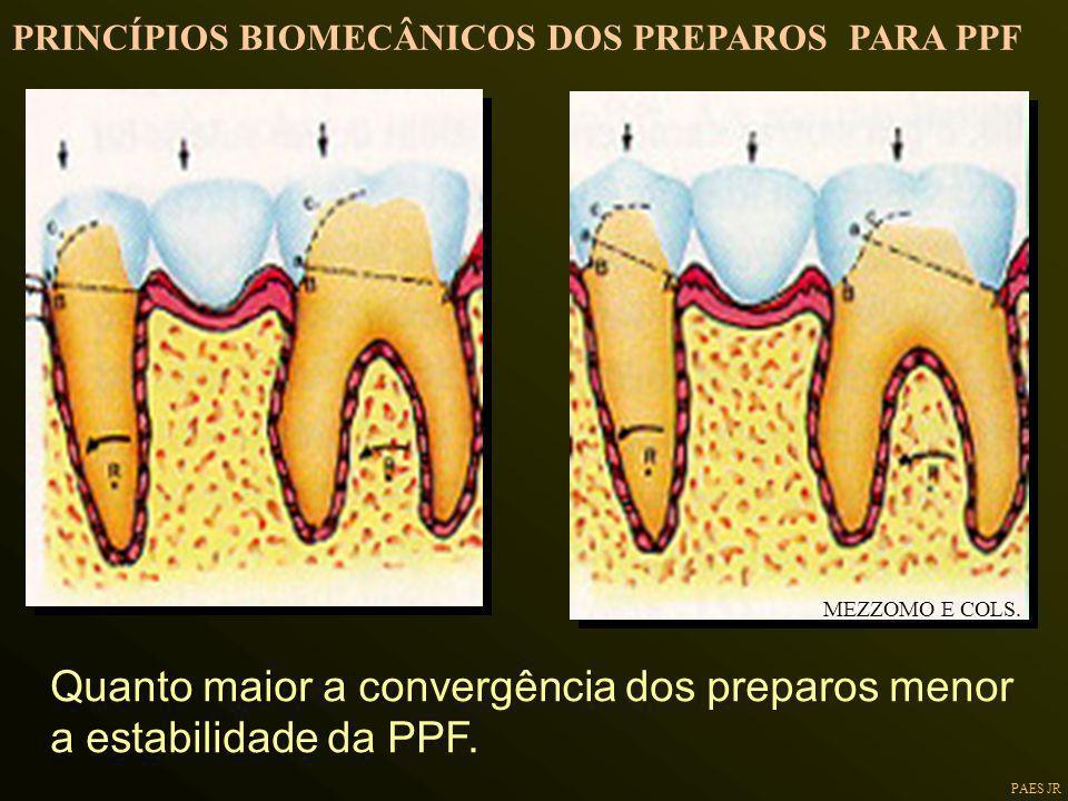 Quanto maior a convergência dos preparos menor a estabilidade da PPF.