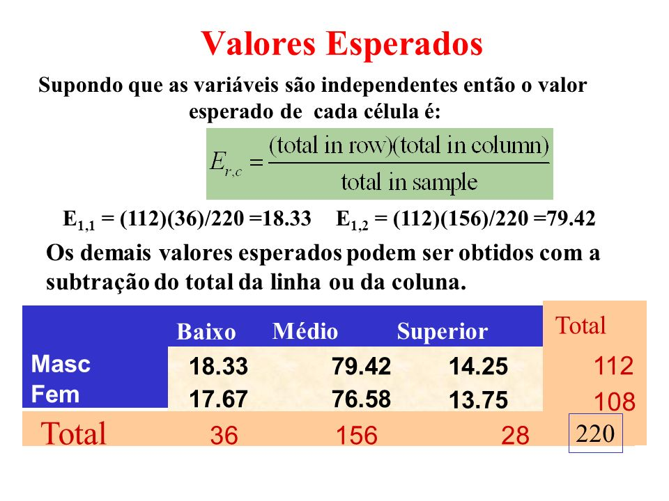 Valores Esperados Total 112 108 36 156 28 220