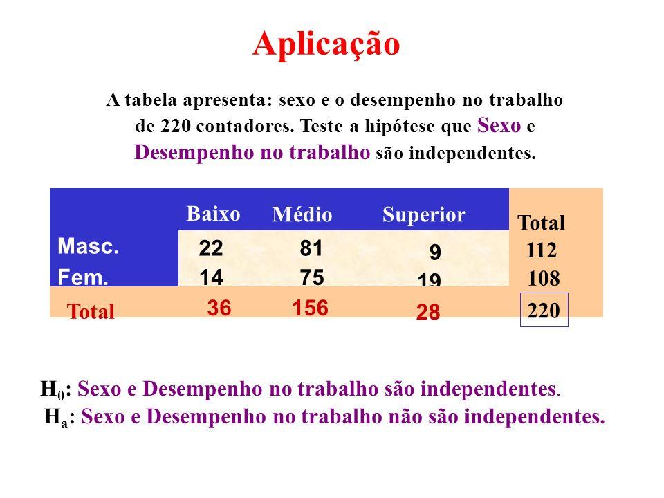 Aplicação Desempenho no trabalho são independentes. 22 81 9 14 75 19