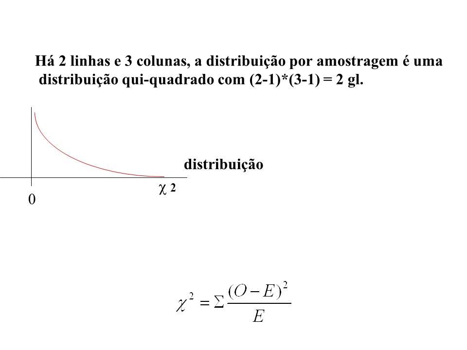 Há 2 linhas e 3 colunas, a distribuição por amostragem é uma