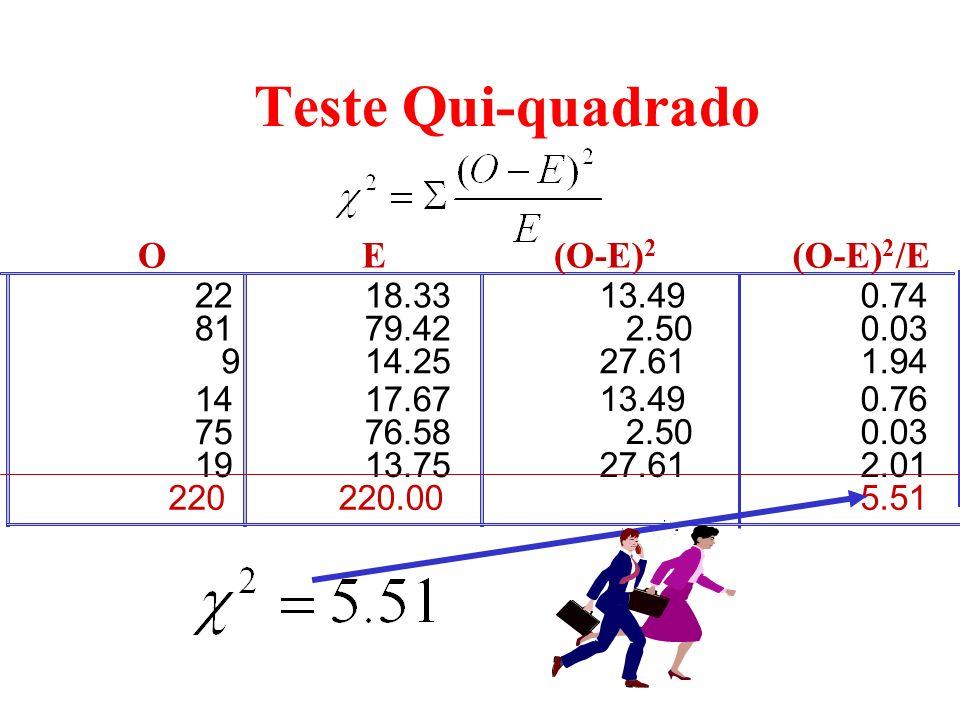 Teste Qui-quadrado O E (O-E)2 (O-E)2/E 22 18.33 81 79.42 9 14.25 14