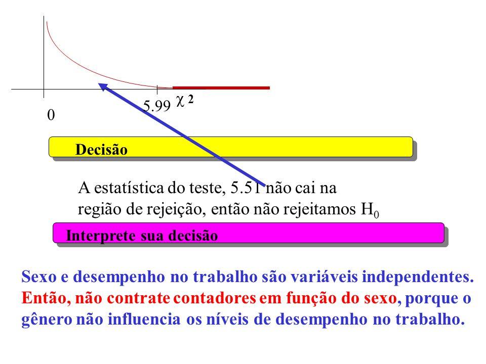 Sexo e desempenho no trabalho são variáveis independentes.