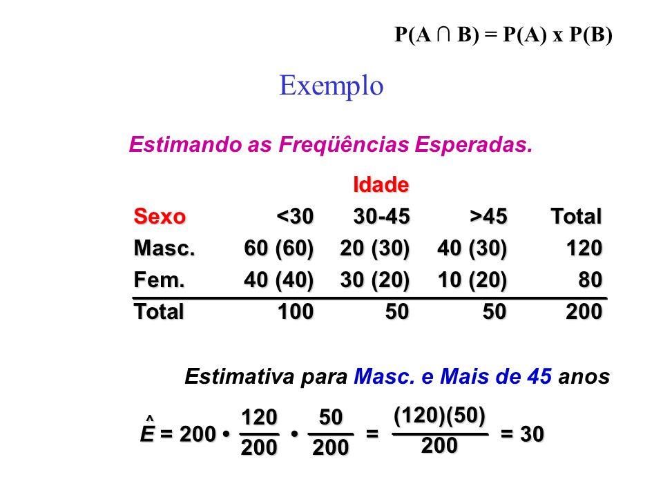 Exemplo P(A ∩ B) = P(A) x P(B) Estimando as Freqüências Esperadas.