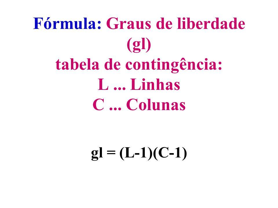 Fórmula: Graus de liberdade (gl) tabela de contingência: L. Linhas C